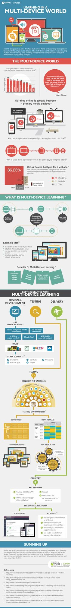Learning in a Multi-device World Infographic explores the Multidevice World and explains how you can get started with multi-device learning. Get a comprehensive insight into creating, testing and delivering learning across a plethora of devices.
