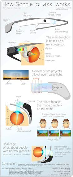 infographie voici la science derrire les google glass