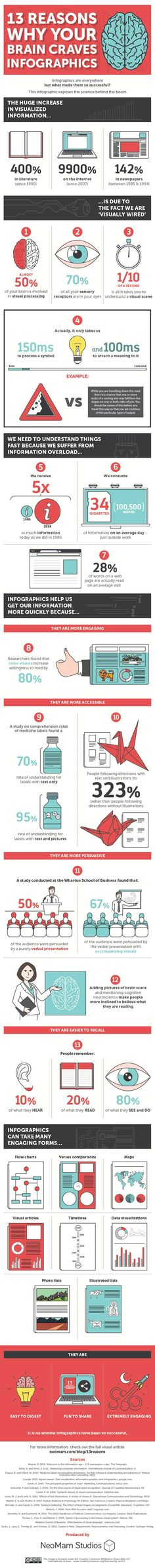 The Science behind Why We Love Infographics in an infographic. Need help contact us by clicking on pin.