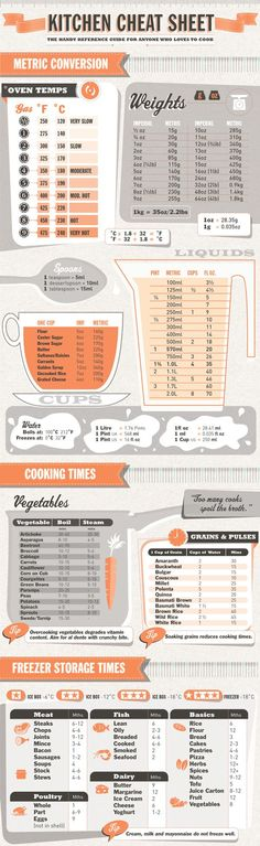 kitchen cheat sheet via Oh the lovely things
