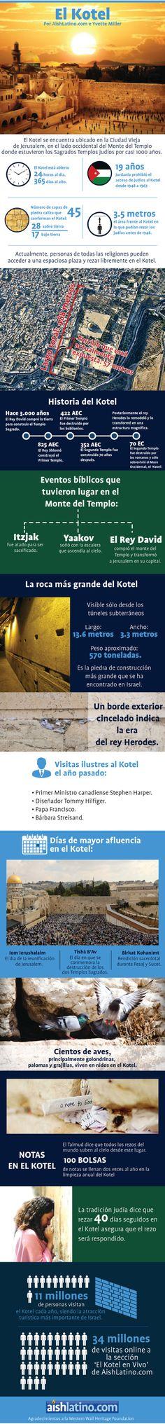 Infografía sobre el Kotel