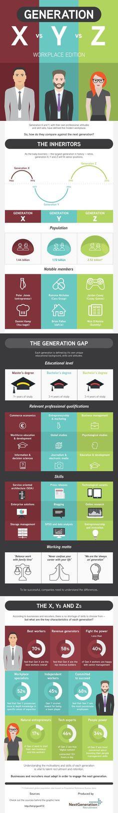 Business and management infographic & data visualisation Generation X vs Y vs Z Workplace (#Infographic... Infographic Description Les différentes générati