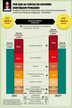 Raio X das contas publicas no Brasil | Paulo Gala