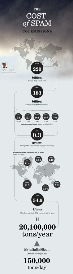 The Cost of Spam: CO2 Emissions