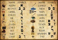 Biblical Hebrew Alphabet Chart | Hebrew system of finances.