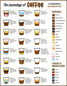 Origin of the names for different types of coffee - World Cuisine Different Coffee Drinks, Different Types Of Coffee, Different Coffees, Espresso Drinks, Espresso Coffee, Coffee Coffee, Coffee Png, Starbucks Coffee, Coffee Names