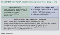 perspectives - The New CEO's Guide to Transformation Change Management, Business Management, Operating Model, Think On, Strategic Planning, Business Design, Leadership, News, Exhibit