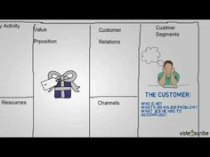 How to draw a business model canvas - YouTube