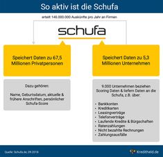 Ś Delete a Schufa entry: how it works (+ templates) - Ratgeber - Autos Bar Chart, It Works, How To Make Money, Clever, Templates, Tips, Post, Wordpress, Survival