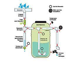 Aprenda a fazer e instalar uma cisterna caseira com bombona e canos
