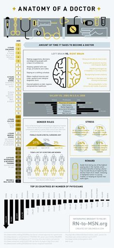 Anatomy of a doctor, infographic - Would be better designed as an actual anatomy drawing