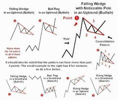 Elliott wave theory is one of the most exciting of all technical analysis tools. Once you see how this works, it will change the way you trade forever. Trading Quotes, Intraday Trading, Analyse Technique, Stock Trading Strategies, Wave Theory, Candlestick Chart, Forex Trading Tips, Stock Charts, Price Chart