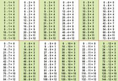 Division chart 1 1000 math basic math operations addition subtraction multiplication and division math games for . Division Chart, Math Division, Multiplication And Division, Math Charts, Free Math Worksheets, Math Drills, Multiplication Chart, Math Poster, Teaching Math