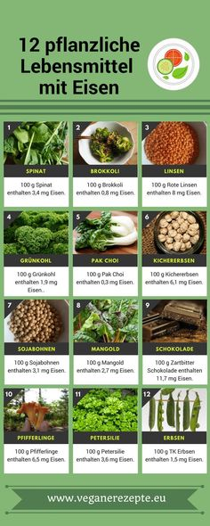 Welche pflanzlichen Lebensmittel enthalten Eisen? Und in welchen Mengen? Wie kann man die Aufnahme von Eisen eventuell erhöhen? Und, welche Lebensmittel hemmen die Eisenaufnahme im Körper? Hier erfahrt ihr alles, was ihr bei einer veganen Ernährung zum Thema Eisen wissen müsst.