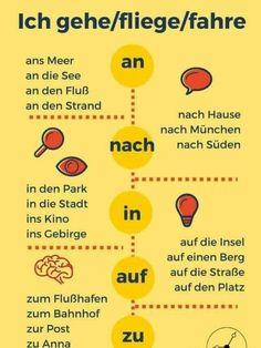 German grammar - An, nach, in, auf, zu Study German, German English, Learn German, Learn French, German Language Learning, Language Study, Spanish Language, French Language, Dual Language