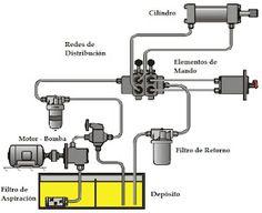 Esquema de un circuito hidráulico básico Electromechanical Engineering, Firewood Processor, Homemade Machine, Homemade Tractor, Mechanical Engineering Design, Power Hammer, Log Splitter, Electrical Installation, Hydraulic Pump