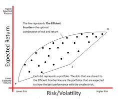 In order to compare investment options, Markowitz developed a system to describe each investment or each asset class with math, using unsystematic risk statistics. Then he further applied that to the portfolios that contain the investment options. He looked at the expected rate-of-return and the expected volatility for each investment. He named his risk-reward equation The Efficient Frontier.