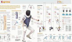 Fencing infografia