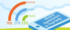 The company earns 70% of its revenues from the Americas, which is its most important regional market.