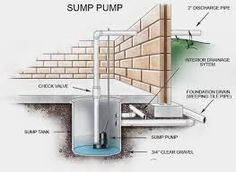 In Toronto, saving plumbing offering sump pump repairing services. Contact for Replacement and installation of submersible sewage ejector sump pump, basement sump pump, battery backup sump pump. Basement Repair, Leaking Basement, Wet Basement, Flooded Basement, Basement Waterproofing, Basement House, Sump Pump Drainage, Drain Tile, Home Repairs