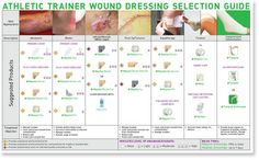 Athletic Trainer Wound Dressing Selection Guide