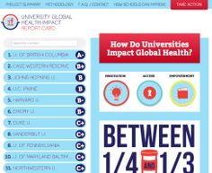 Universities are major drivers of medical innovation, and how they conduct research, license their intellectual property, and educate their medical students can make a big difference to the over 1 billion people suffering from neglected diseases. The University Global Health Impact Report Card evaluates the top U.S. and Canadian research universities on their contributions to urgent global health research and access to treatment worldwide.