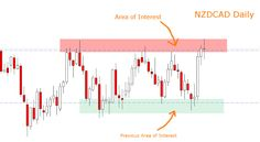 Weekly Forex Review – 15th to the 19th of December
