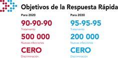 Actuación inmediata para acabar la epidemia de sida para 2030, nuevo informe de ONUSIDA - http://plenilunia.com/novedades-medicas/actuacion-inmediata-para-acabar-la-epidemia-de-sida-para-2030-nuevo-informe-de-onusida/31842/