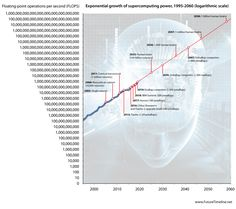 Exponential growth: future timeline of technology singularity