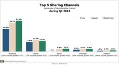 Top 5 Sharing Channels (Q3 2013)