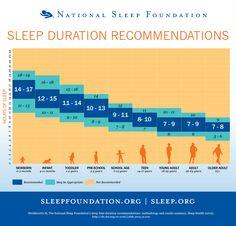 Chart: How Much Sleep Do You Really Need? - DesignTAXI.com