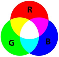 This is here for reference   rgb color wheel | Additive Color Wheel