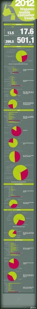 2012 Hispanic Mobile Consumer Trends