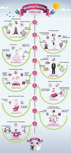 Wedding Planning Timeline. Get organized and plan your wedding early. Save money by staying on budget with these great tips.