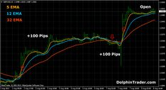 Exponential Moving Average Forex Eighty Percent Profit in this week with this strategy