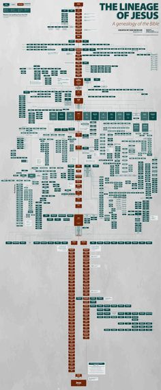 The Lineage of Jesus; A Genealogy of the Bible