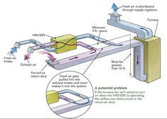 Ducting HRVs and ERVs - Fine Homebuilding Hvac Design, Passive Design, Air Return, Plumbing Problems, Ventilation System, Sustainable Energy, Home Upgrades, Wet Rooms, Alternative Energy