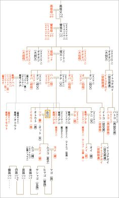 relatives in Japanese