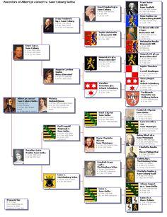 [Great Britain, Germany] Ancestors of Albert prince consort v. Saxe-Coburg-Gotha