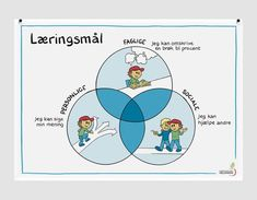 Billedresultat for synlig læring plakater Mommy Daughter Dates, Visible Learning, Teaching Social Skills, Teachers Toolbox, Blooms Taxonomy, Teacher Binder, Cooperative Learning, Happy Boy, History