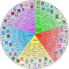 the pedagogy wheel - Sök på Google