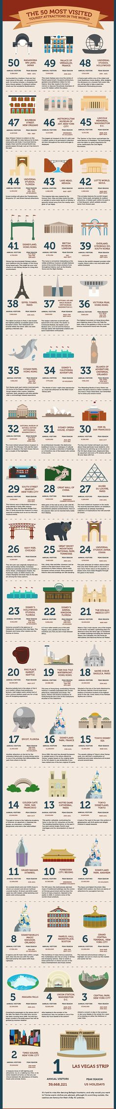 I really want to go to Vegas! Top tourist attractions: The infographic was compiled by www.lovehomeswap.com