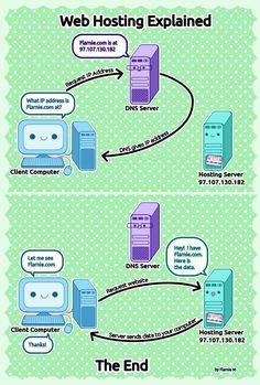 Web Hosting Explained! http://flarnie.com/wp-content/uploads/2011/10/big-webpic6.jpg