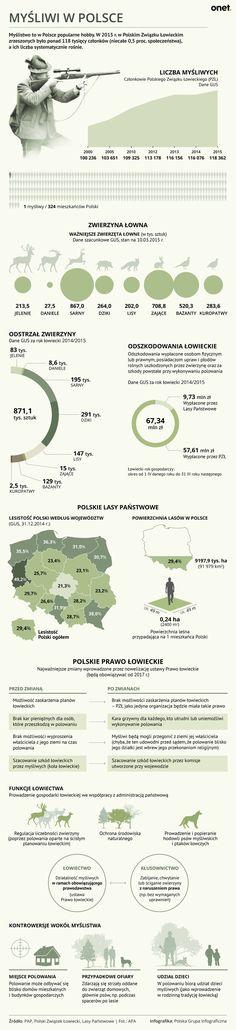 Myśliwi w Polsce