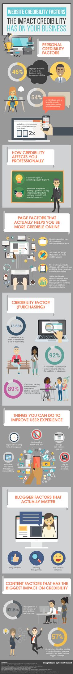 Website Credibility Factors: The Impact Credibility Has On Your Business #Infographic #Business #Website