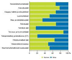 Tilastokeskus - Väestön koulutusrakenne 2015