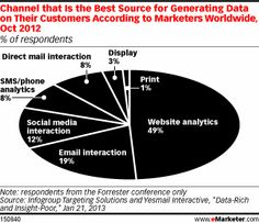 CHART: Channel that is the Best Source for Gathering Data on Their Customers According to Marketers Worldwide #data #social #marketing