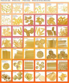 Tipos de Macarrão (Formatos)