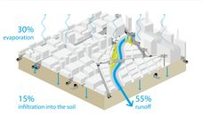 urban water cycle - Google Search