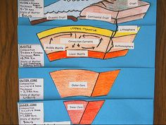 Found a great Earth Layer foldable thats easy to do with a little